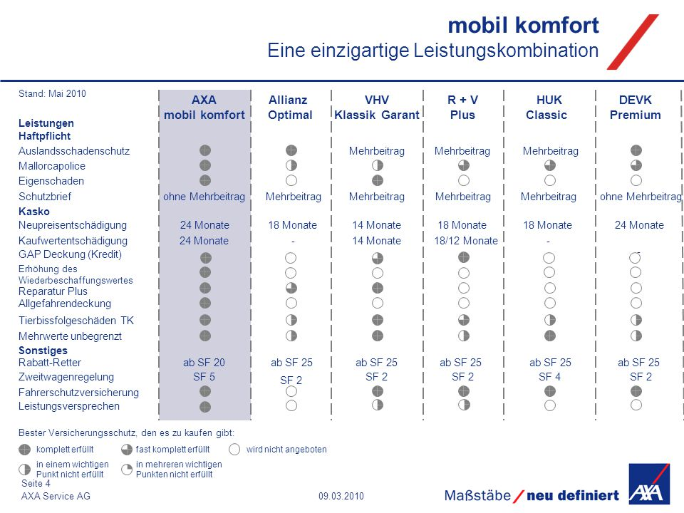 09.03.2010AXA Service AG Seite 4 mobil komfort Eine einzigartige Leistungskombination Allianz Optimal HUK Classic AXA mobil komfort DEVK Premium ab SF