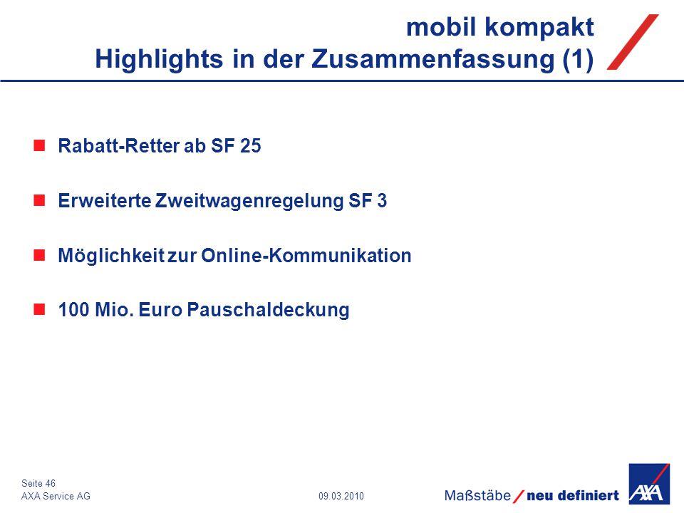 09.03.2010AXA Service AG Seite 46 mobil kompakt Highlights in der Zusammenfassung (1) Rabatt-Retter ab SF 25 Erweiterte Zweitwagenregelung SF 3 Möglic