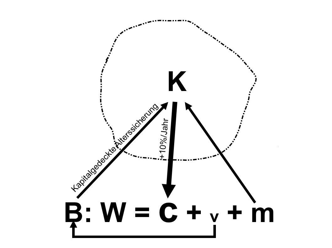 K B: W = c + v + m +10%/Jahr Kapitalgedeckte Alterssicherung