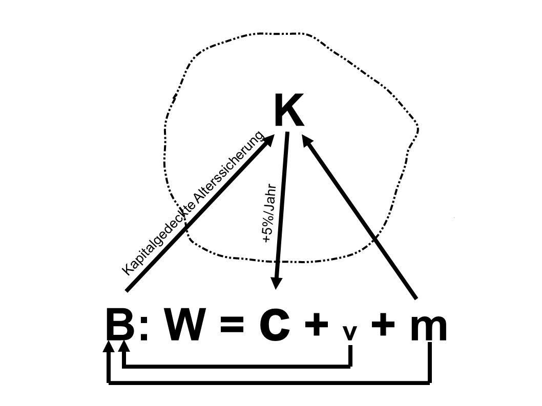 K B: W = c + v + m +5%/Jahr Kapitalgedeckte Alterssicherung