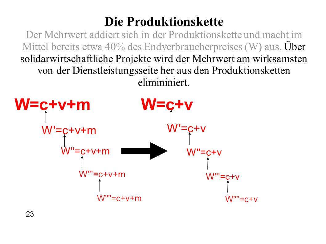 W=c+v+m W =c+v+m W =c+v+m W =c+v+m W =c+v+m W=c+v W =c+v W =c+v W =c+v W =c+v Die Produktionskette Der Mehrwert addiert sich in der Produktionskette und macht im Mittel bereits etwa 40% des Endverbraucherpreises (W) aus.