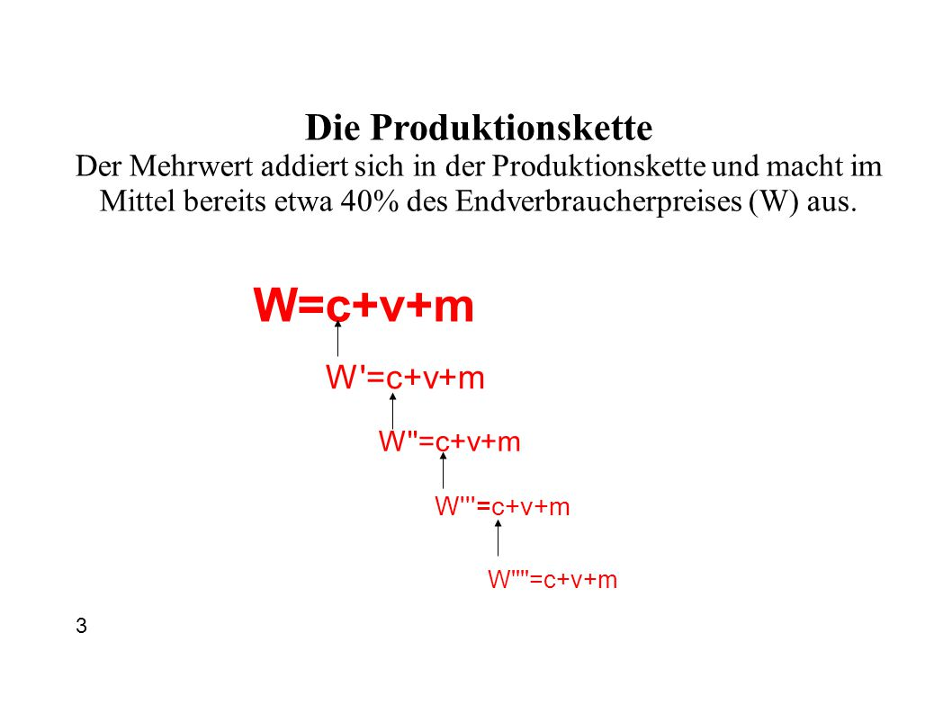 W=c+v+m W =c+v+m W =c+v+m W =c+v+m W =c+v+m Die Produktionskette Der Mehrwert addiert sich in der Produktionskette und macht im Mittel bereits etwa 40% des Endverbraucherpreises (W) aus.