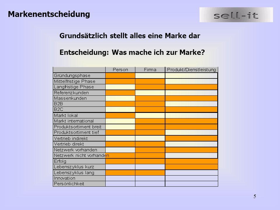 16 2.6Ergebnisse der Workshops Thema: Kommunikation Bereich: Direkt Marketing- persönliches Gespräch