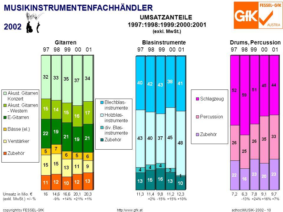 http:/www.gfk.at copyright by FESSEL-GfK adhoc\MUSIK- 2002 - 10 MUSIKINSTRUMENTENFACHHÄNDLER2002 Umsatz in Mio. € (exkl. MwSt.) +/- % -9% +14% +21% +1