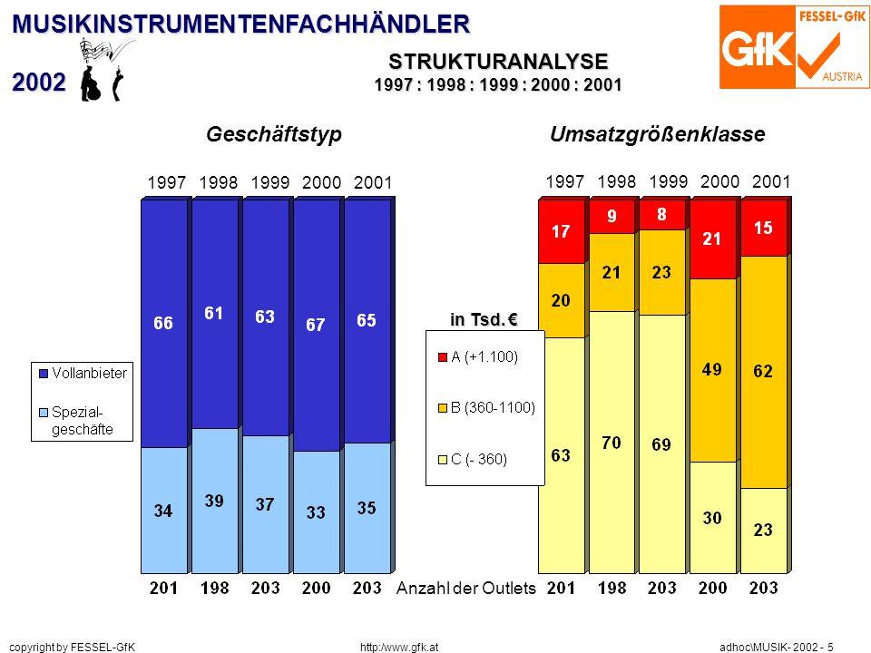 http:/www.gfk.at copyright by FESSEL-GfK adhoc\MUSIK- 2002 - 5 MUSIKINSTRUMENTENFACHHÄNDLER2002 STRUKTURANALYSE 1997 : 1998 : 1999 : 2000 : 2001 Anzah