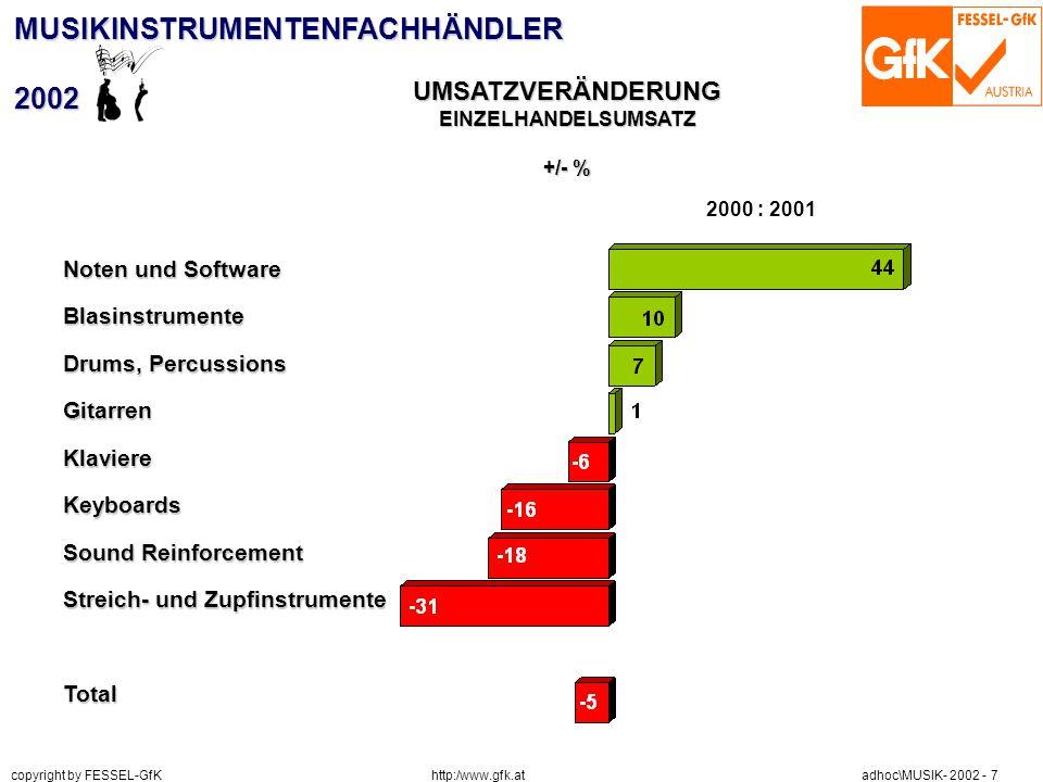 http:/www.gfk.at copyright by FESSEL-GfK adhoc\MUSIK- 2002 - 7 MUSIKINSTRUMENTENFACHHÄNDLER2002 UMSATZVERÄNDERUNGEINZELHANDELSUMSATZ +/- % 2000 : 2001