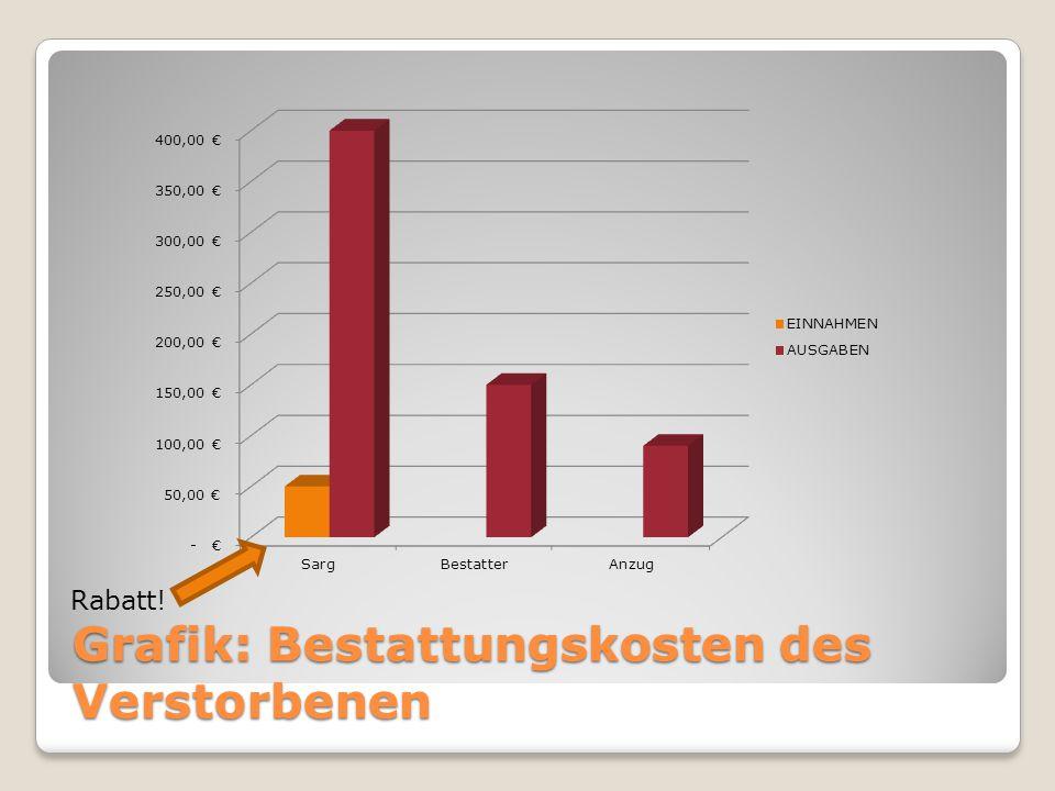 Grafik: Bestattungskosten des Verstorbenen Rabatt!