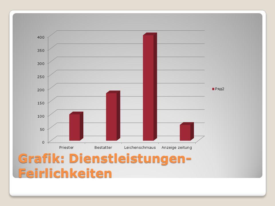 Grafik: Dienstleistungen- Feirlichkeiten