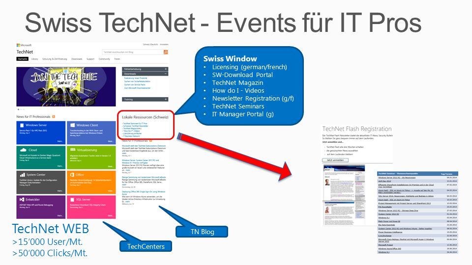 Swiss TechNet - Events für IT Pros 3 TechNet WEB >15'000 User/Mt.