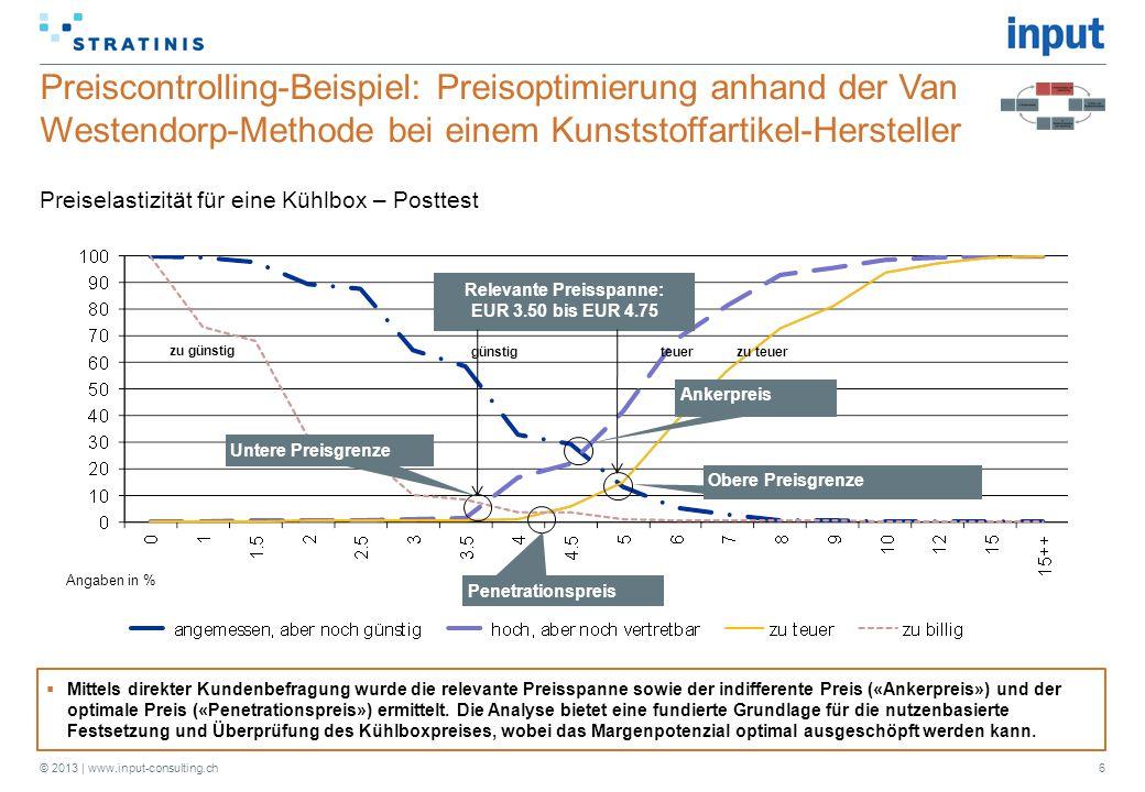 © 2013 | www.input-consulting.ch Preiscontrolling-Beispiel: Preisoptimierung anhand der Van Westendorp-Methode bei einem Kunststoffartikel-Hersteller 6  Mittels direkter Kundenbefragung wurde die relevante Preisspanne sowie der indifferente Preis («Ankerpreis») und der optimale Preis («Penetrationspreis») ermittelt.