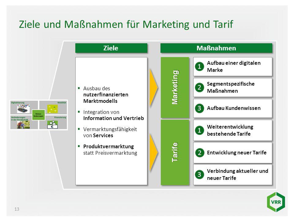 Ziele und Maßnahmen für Marketing und Tarif 13  Aufbau einer digitalen Marke MarketingMarketing TarifeTarife 1  Segmentspezifische Maßnahmen 2  Auf