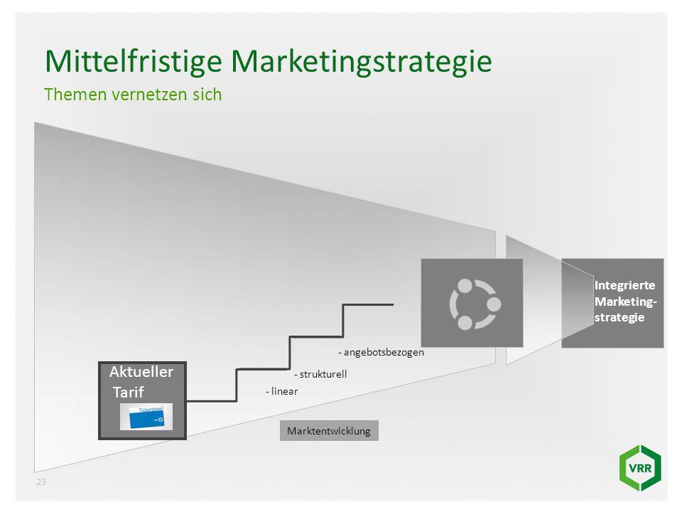 Mittelfristige Marketingstrategie Themen vernetzen sich Aktueller Tarif Marktentwicklung Integrierte Marketing- strategie - linear - strukturell - ang