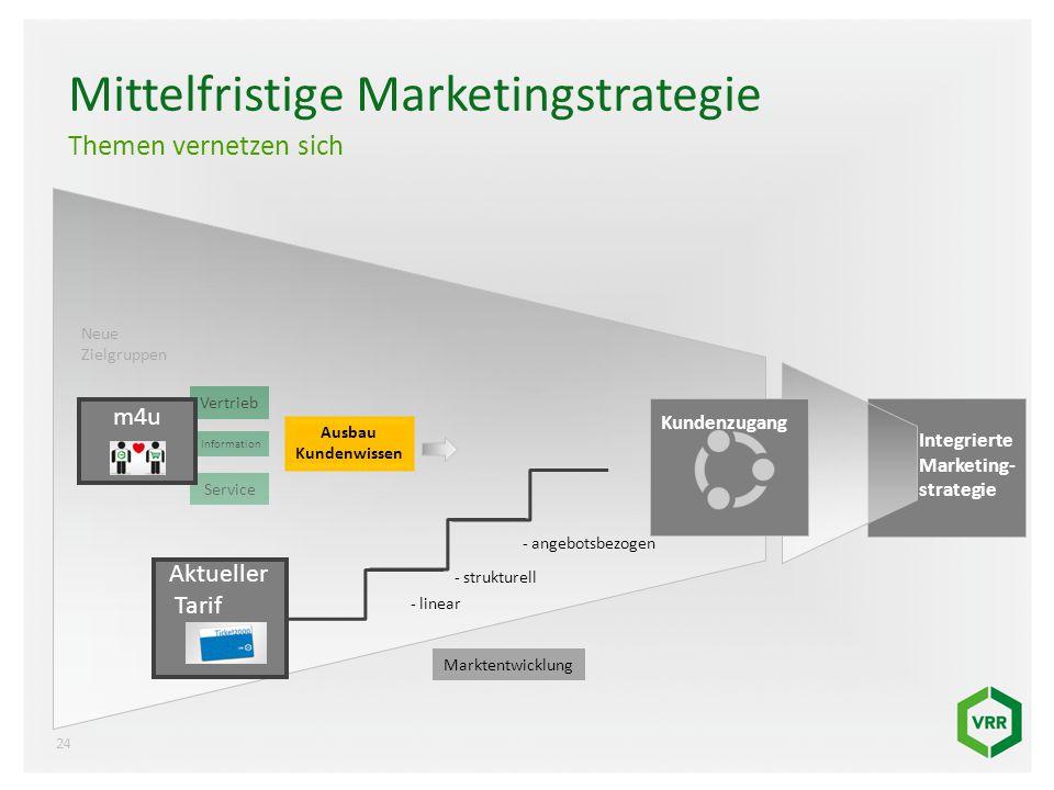Vertrieb Information Service Mittelfristige Marketingstrategie Themen vernetzen sich Aktueller Tarif Kundenzugang Neue Zielgruppen Marktentwicklung In