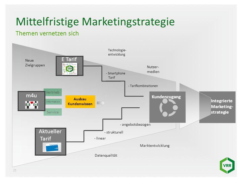 Vertrieb Information Service Mittelfristige Marketingstrategie Themen vernetzen sich Aktueller Tarif E Tarif Kundenzugang Neue Zielgruppen Marktentwic