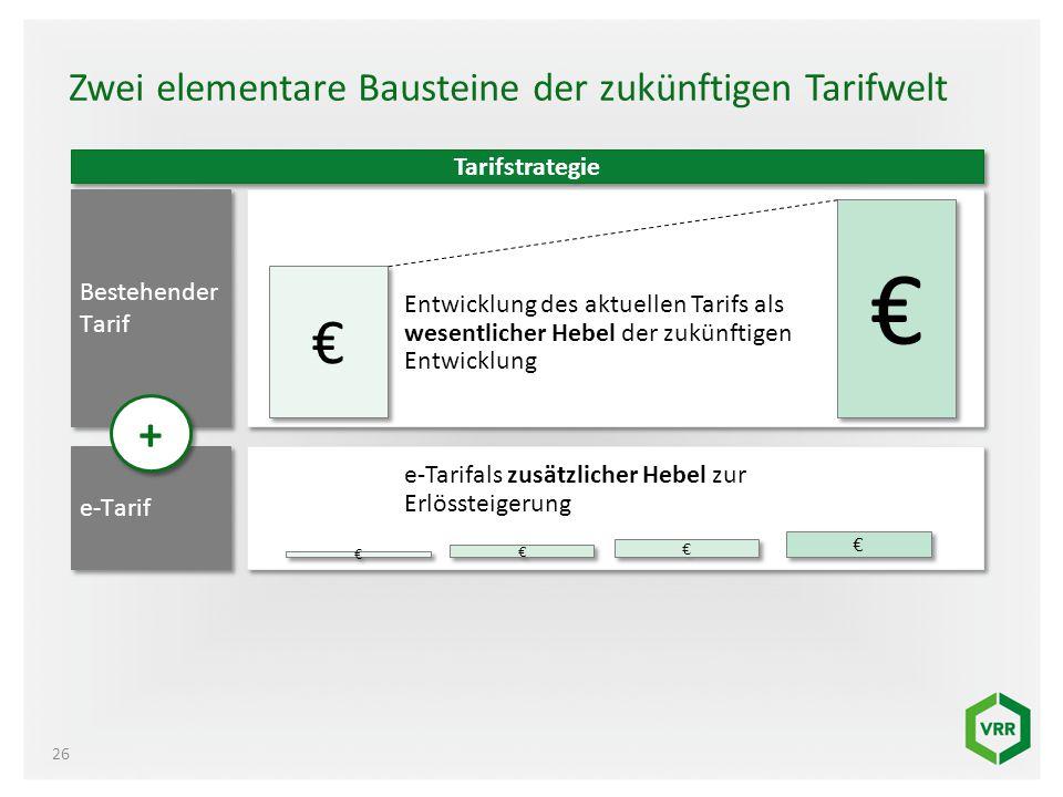 Zwei elementare Bausteine der zukünftigen Tarifwelt 26 Tarifstrategie Bestehender Tarif € € € € Entwicklung des aktuellen Tarifs als wesentlicher Hebe