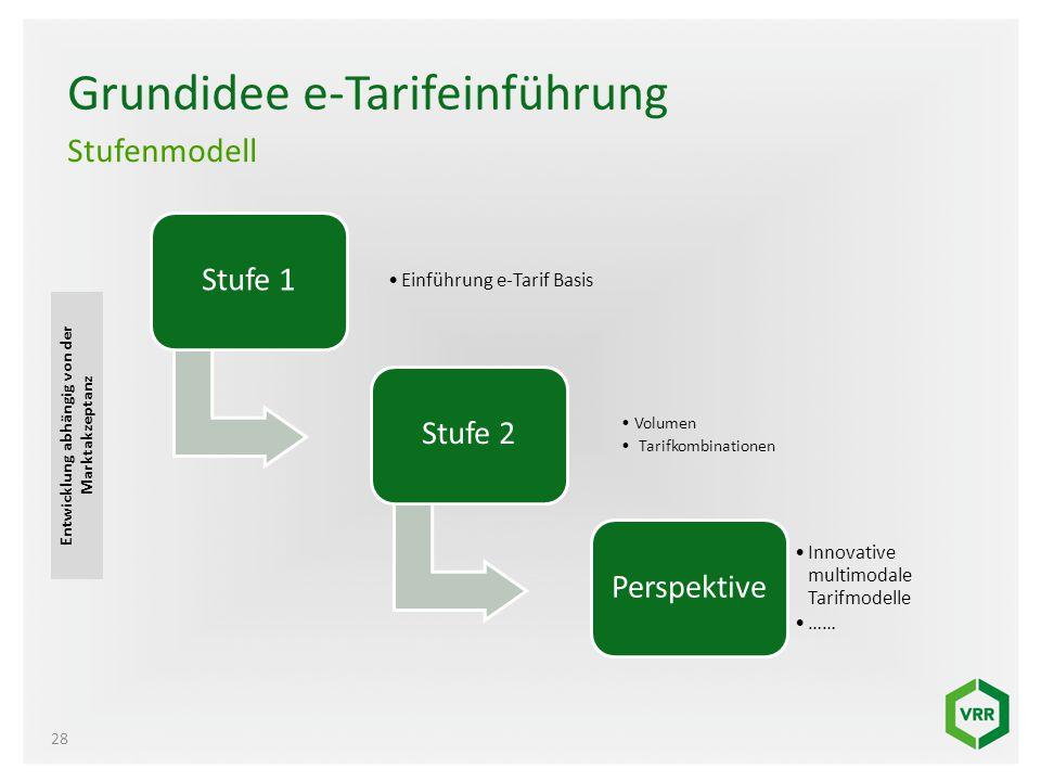 Grundidee e-Tarifeinführung Stufe 1 Einführung e-Tarif Basis Stufe 2 Volumen Tarifkombinationen Perspektive Innovative multimodale Tarifmodelle …… 28