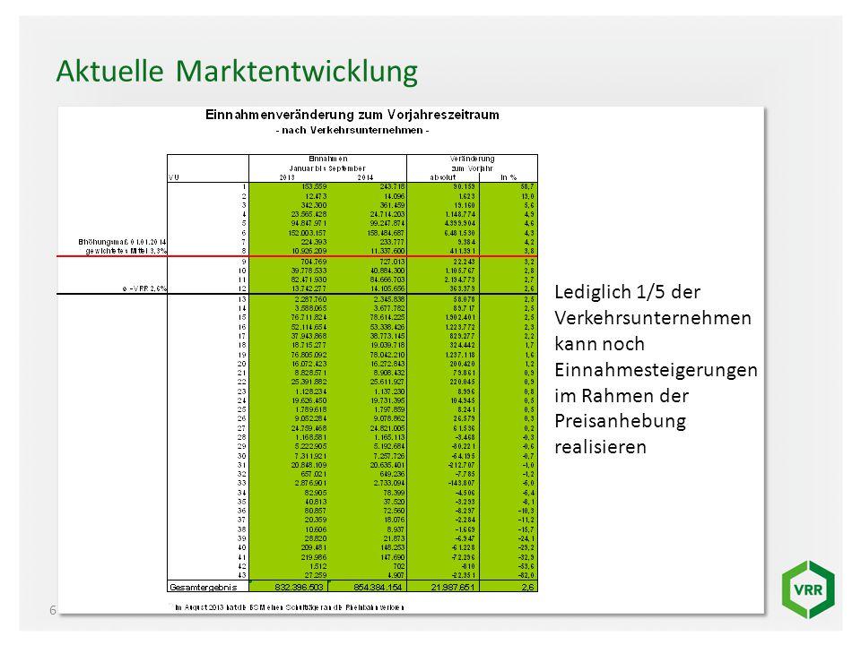 Aktuelle Marktentwicklung 6 Lediglich 1/5 der Verkehrsunternehmen kann noch Einnahmesteigerungen im Rahmen der Preisanhebung realisieren