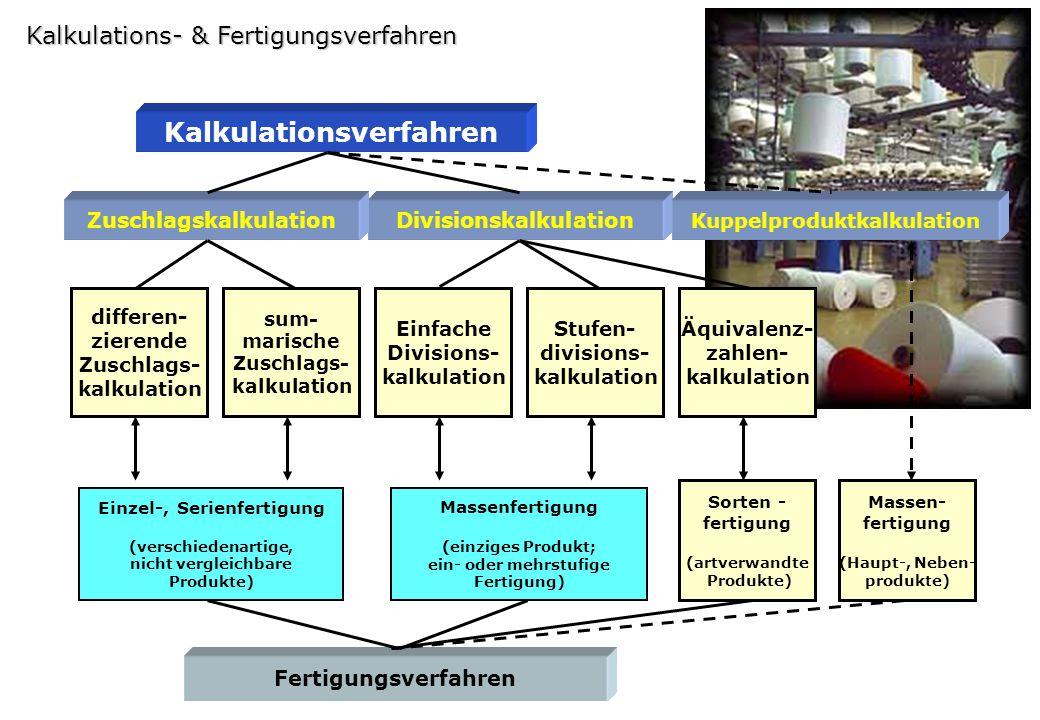 Kalkulations- & Fertigungsverfahren Einzel-, Serienfertigung (verschiedenartige, nicht vergleichbare Produkte) Kalkulationsverfahren Fertigungsverfahr