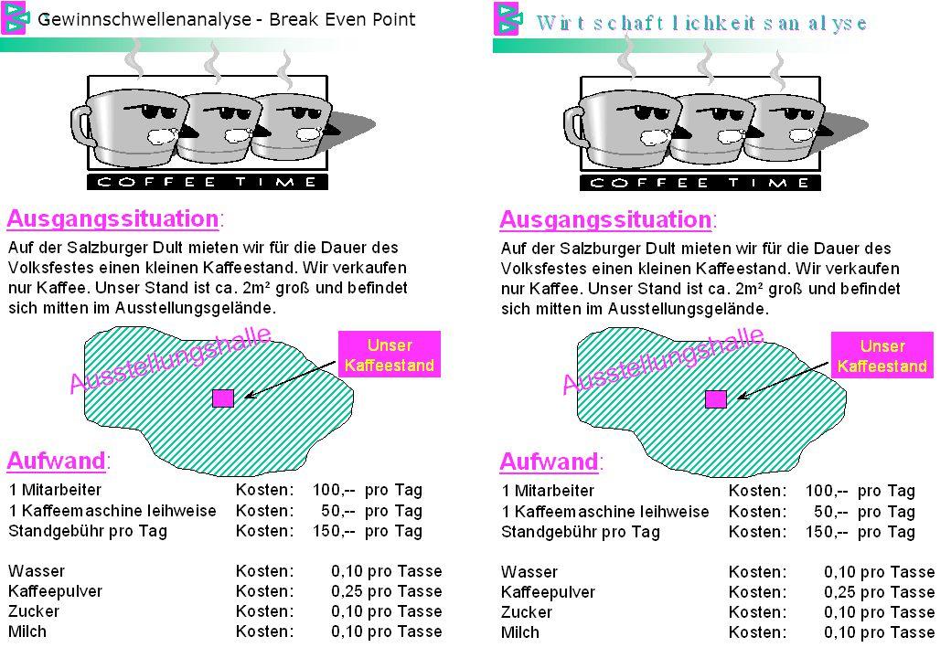 © bauerpoint.com Gewinnschwellenanalyse - Break Even Point