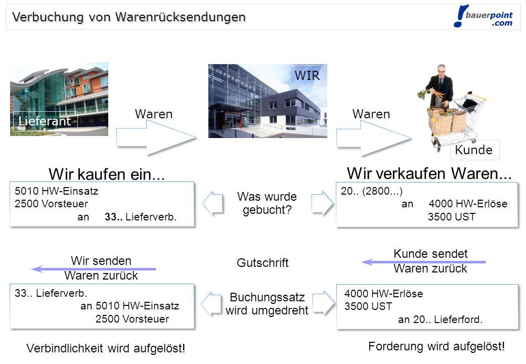 © bauerpoint.com Wir senden Waren zurück Was wurde gebucht.