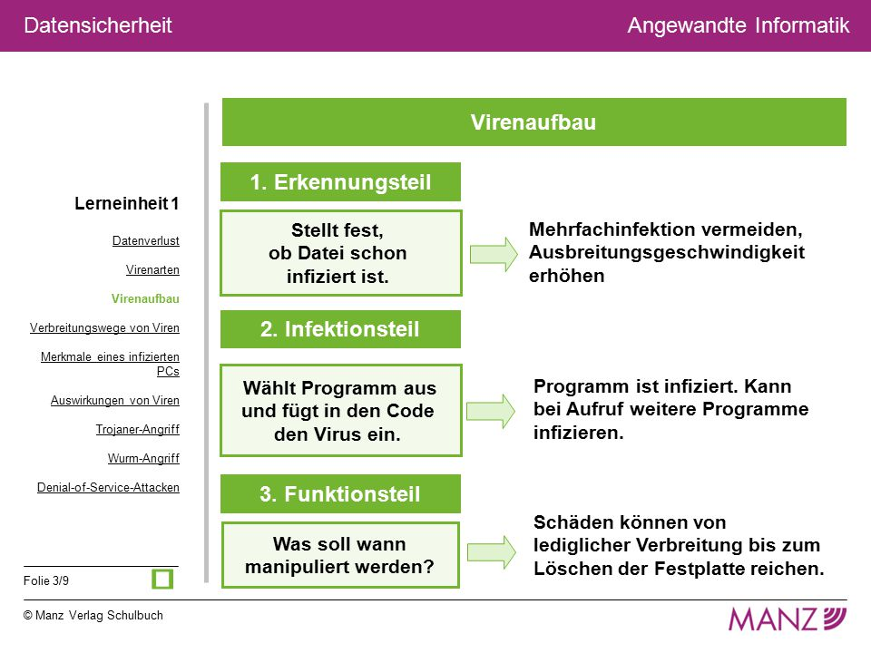 © Manz Verlag Schulbuch Angewandte Informatik Folie 3/9 Datensicherheit Virenaufbau 1. Erkennungsteil 2. Infektionsteil 3. Funktionsteil Stellt fest,