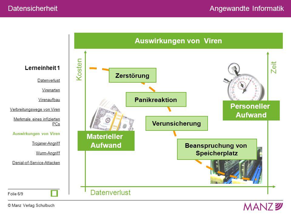 © Manz Verlag Schulbuch Angewandte Informatik Folie 6/9 Datensicherheit Auswirkungen von Viren Lerneinheit 1 Datenverlust Virenarten Virenaufbau Verbr