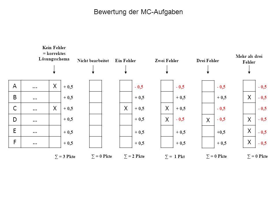 A...X B… C…X D… E… F… XX X X X X X X + 0,5 - 0,5 + 0,5 - 0,5 + 0,5 - 0,5 + 0,5 - 0,5 + 0,5 - 0,5 +0,5 - 0,5 ∑ = 2 Pkte ∑ = 1 Pkt ∑ = 0 Pkte Kein Fehler = korrektes Lösungsschema Nicht bearbeitetEin FehlerZwei FehlerDrei Fehler Mehr als drei Fehler ∑ = 3 Pkte ∑ = 0 Pkte Bewertung der MC-Aufgaben