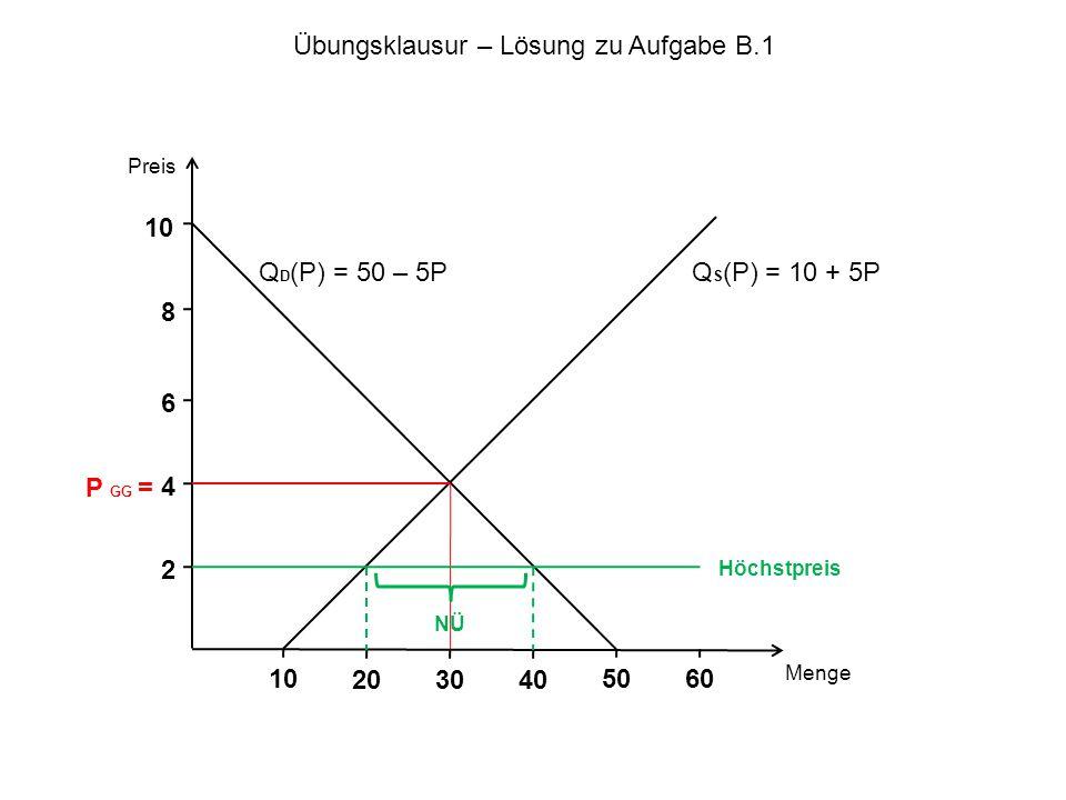 Preis Menge P GG = Q D (P) = 50 – 5P 10 5010 NÜ Q S (P) = 10 + 5P 203040 60 8 6 2 4 Höchstpreis Übungsklausur – Lösung zu Aufgabe B.1