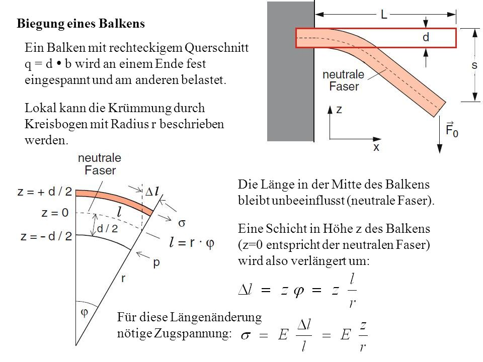 Biegung eines Balkens Ein Balken mit rechteckigem Querschnitt q = d  b wird an einem Ende fest eingespannt und am anderen belastet. Lokal kann die Kr