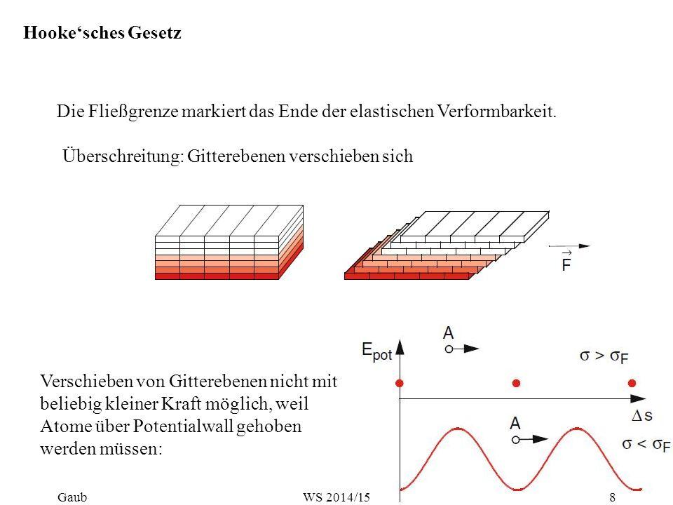 Hooke'sches Gesetz Die Fließgrenze markiert das Ende der elastischen Verformbarkeit. Überschreitung: Gitterebenen verschieben sich Verschieben von Git
