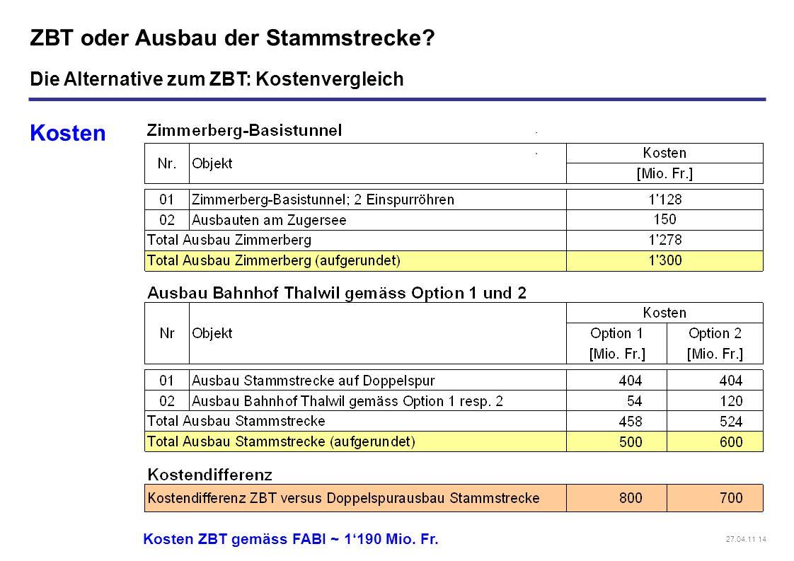 27.04.11 14 ZBT oder Ausbau der Stammstrecke? Kosten Die Alternative zum ZBT: Kostenvergleich Kosten ZBT gemäss FABI ~ 1'190 Mio. Fr.
