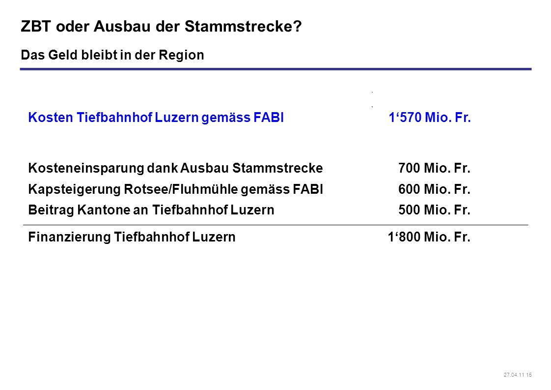 27.04.11 15 ZBT oder Ausbau der Stammstrecke? Das Geld bleibt in der Region Kosteneinsparung dank Ausbau Stammstrecke Kapsteigerung Rotsee/Fluhmühle g