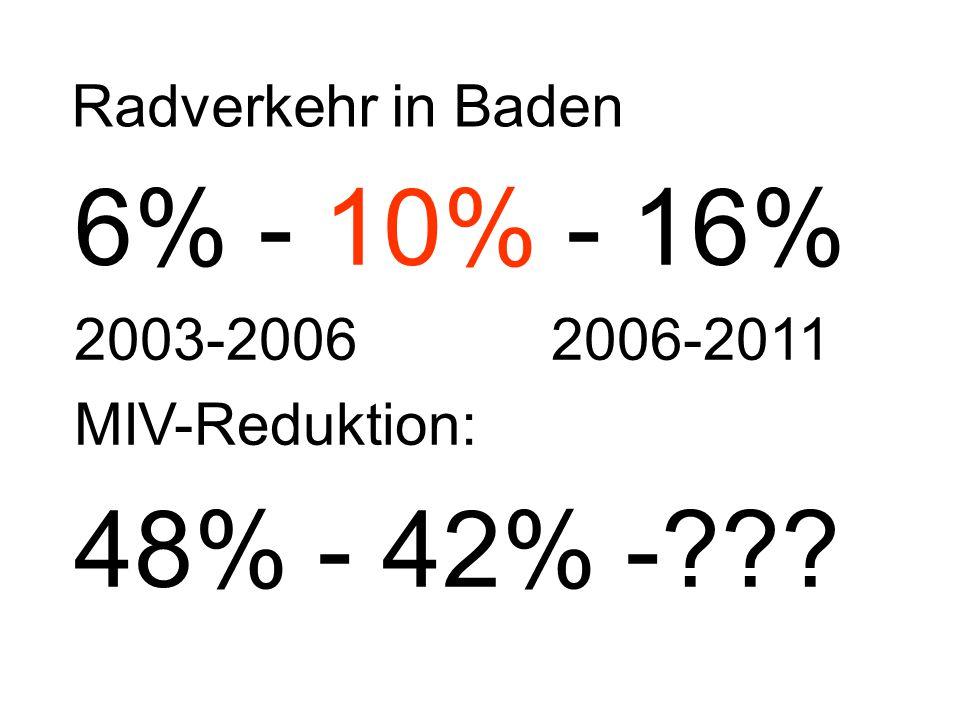 6% - 10% - 16% 2003-2006 2006-2011 MIV-Reduktion: 48% - 42% -