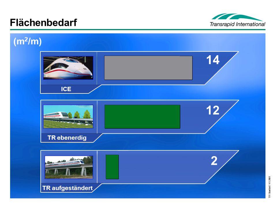 TR Standard 9.5.2001 Flächenbedarf (m 2 /m) 14 12 2 ICE TR ebenerdig TR aufgeständert
