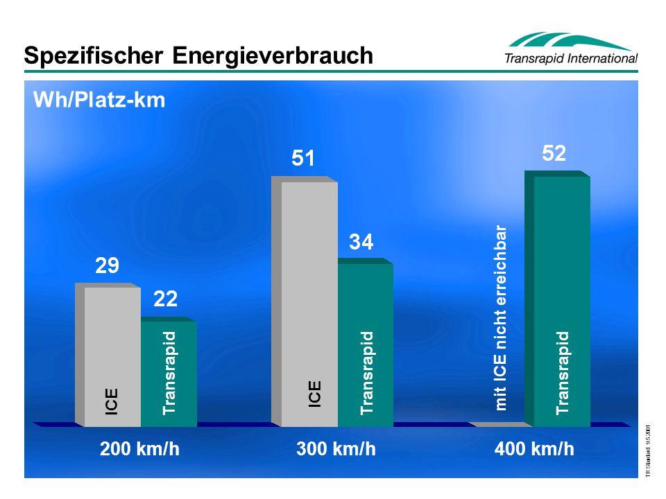 TR Standard 9.5.2001 Spezifischer Energieverbrauch mit ICE nicht erreichbar 200 km/h300 km/h400 km/h Wh/Platz-km Transrapid ICE