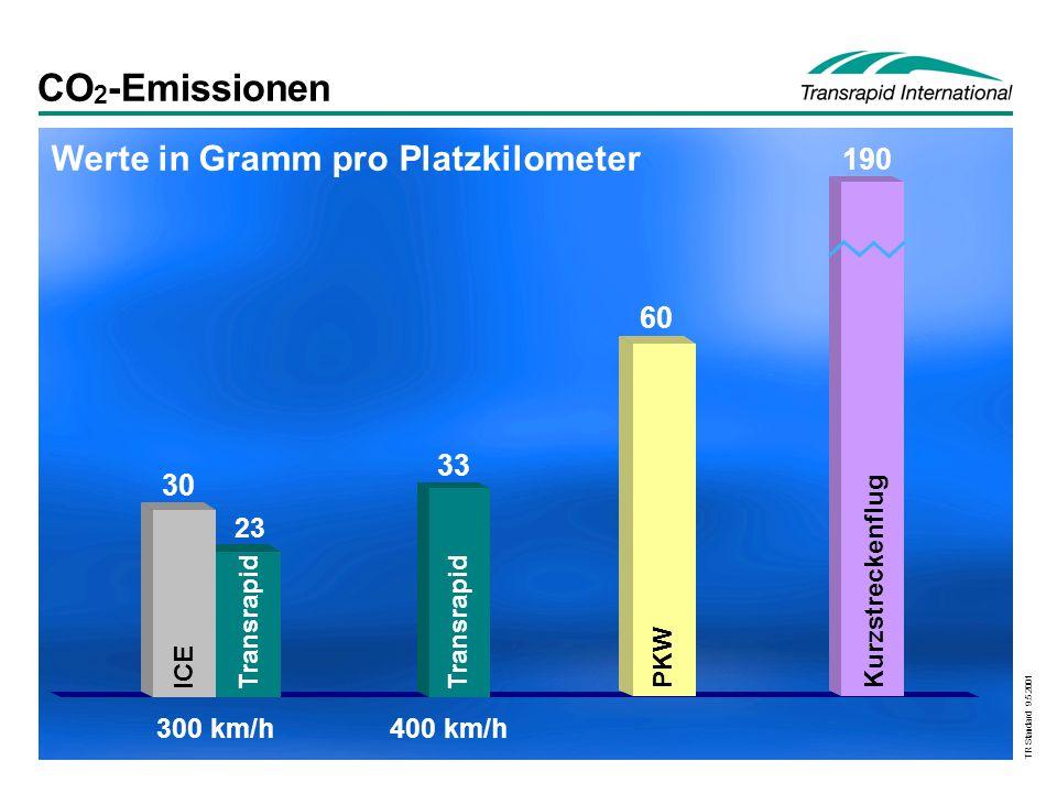TR Standard 9.5.2001 CO 2 -Emissionen Werte in Gramm pro Platzkilometer PKW 60 400 km/h Transrapid 33 Kurzstreckenflug 190 300 km/h Transrapid 23 30 I