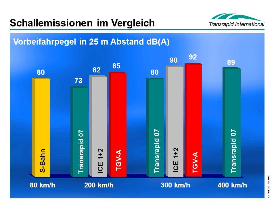 TR Standard 9.5.2001 Schallemissionen im Vergleich 89 92 90 80 85 82 73 80 Vorbeifahrpegel in 25 m Abstand dB(A) S-Bahn Transrapid 07 ICE 1+2 TGV-A Tr