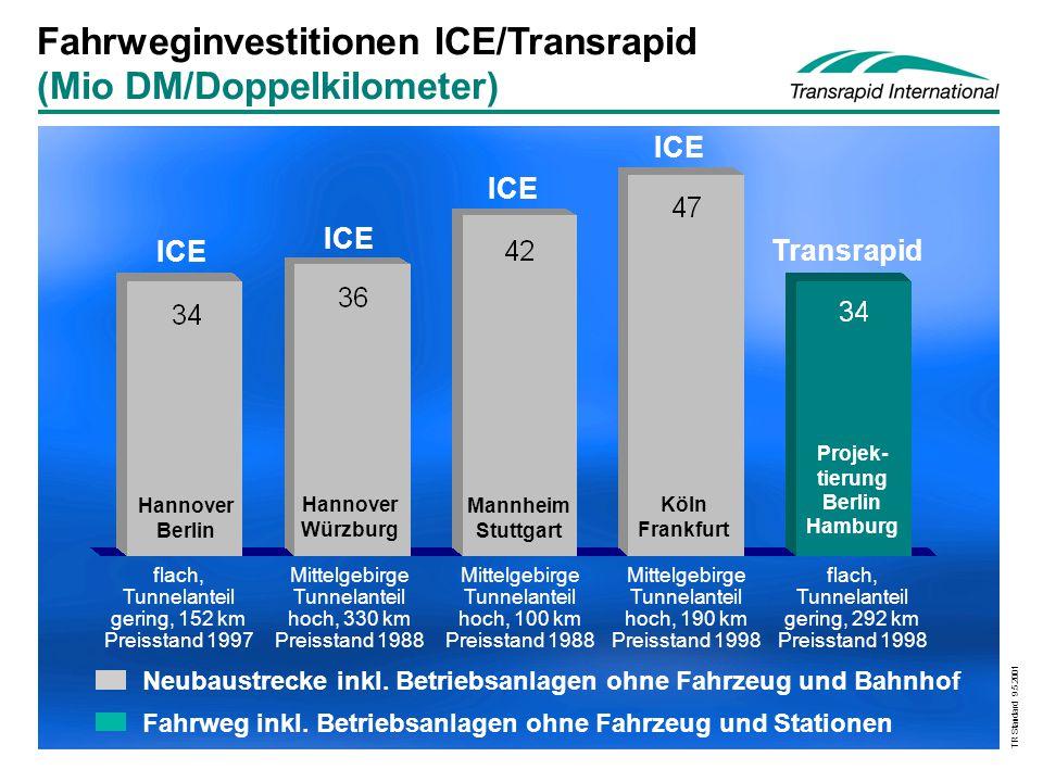 TR Standard 9.5.2001 Fahrweginvestitionen ICE/Transrapid (Mio DM/Doppelkilometer) Mannheim Stuttgart Hannover Würzburg Hannover Berlin Köln Frankfurt