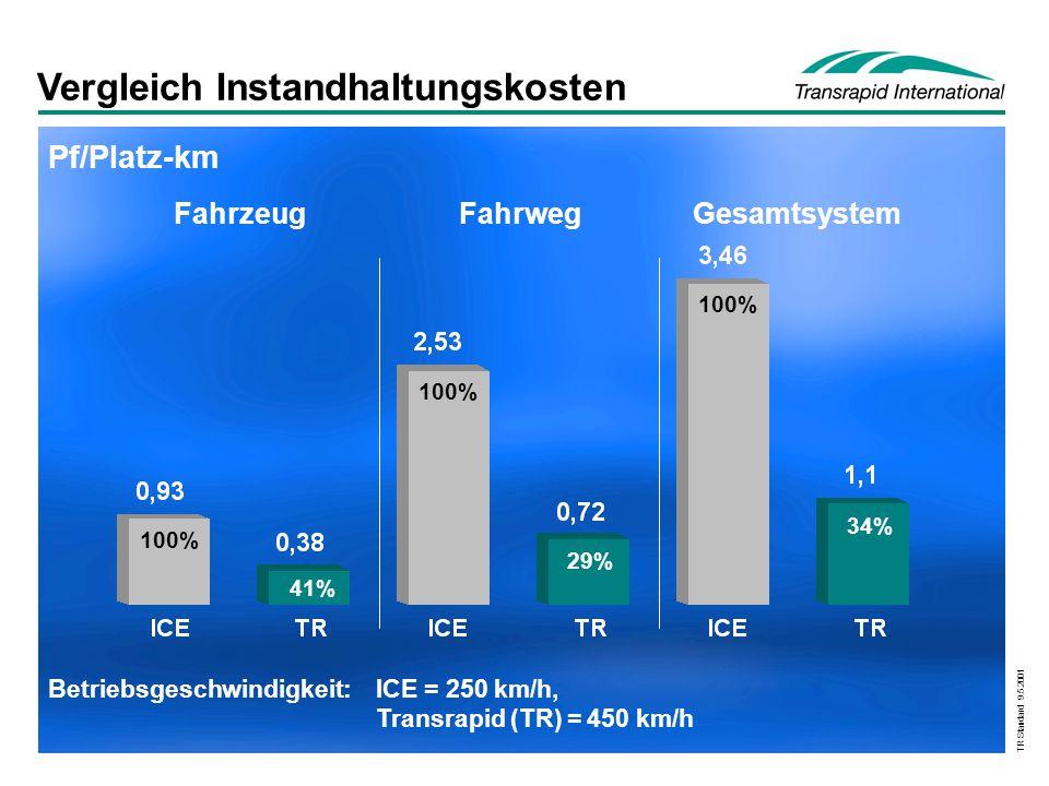 TR Standard 9.5.2001 Betriebsgeschwindigkeit:ICE = 250 km/h, Transrapid (TR) = 450 km/h Pf/Platz-km FahrzeugFahrwegGesamtsystem 100% 41% 100% 29% 100%