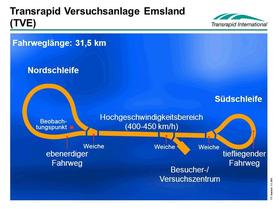 TR Standard 9.5.2001 Transrapid Versuchsanlage Emsland (TVE) Nordschleife Fahrweglänge: 31,5 km Südschleife tiefliegender Fahrweg Beobach- tungspunkt