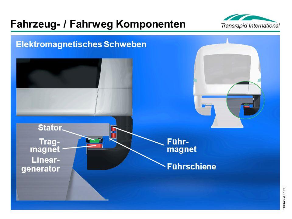 TR Standard 9.5.2001 Fahrzeug- / Fahrweg Komponenten Stator Trag- magnet Linear- generator Führ- magnet Führschiene Elektromagnetisches Schweben
