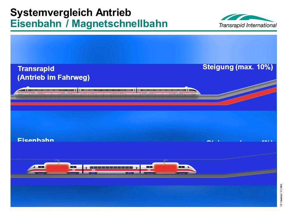 TR Standard 9.5.2001 Schallemissionen im Vergleich 89 92 90 80 85 82 73 80 Vorbeifahrpegel in 25 m Abstand dB(A) S-Bahn Transrapid 07 ICE 1+2 TGV-A Transrapid 07 ICE 1+2 TGV-A Transrapid 07 80 km/h200 km/h300 km/h400 km/h