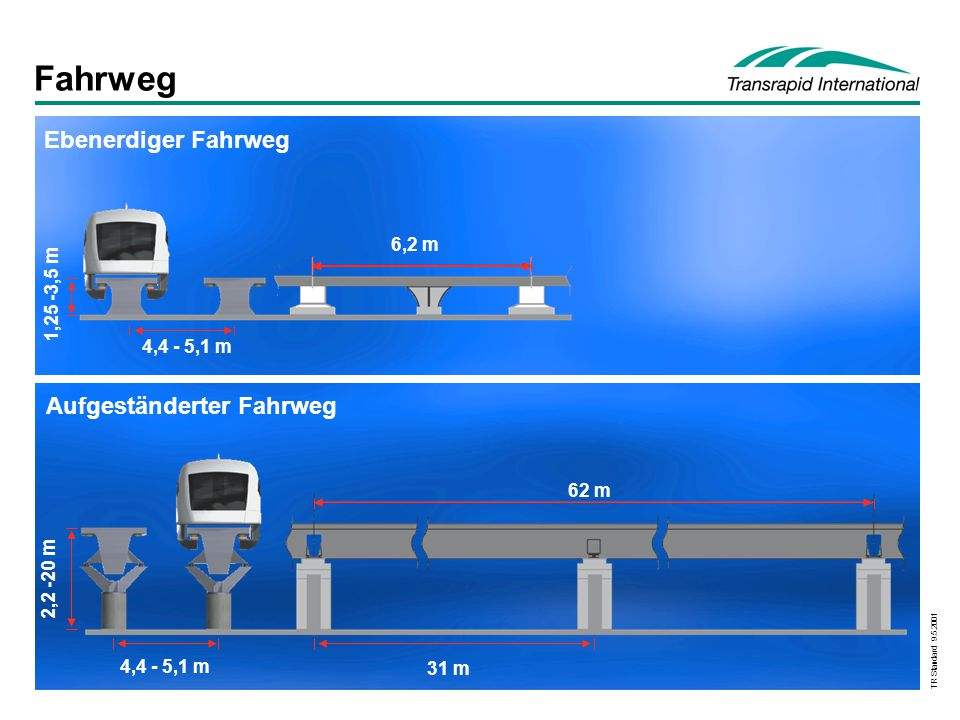 TR Standard 9.5.2001 Fahrweg Aufgeständerter Fahrweg 62 m 31 m 2,2 -20 m 4,4 - 5,1 m 1,25 -3,5 m 6,2 m 4,4 - 5,1 m Ebenerdiger Fahrweg