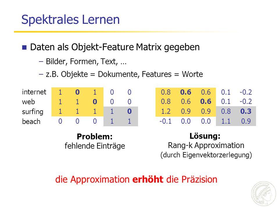 Spektrales Lernen 10100 11000 11110 00011 internet web surfing beach 0.80.6 0.1-0.2 0.80.6 0.1-0.2 1.20.9 0.80.3 -0.10.0 1.10.9 Lösung: Rang-k Approximation die Approximation erhöht die Präzision (durch Eigenvektorzerlegung) Daten als Objekt-Feature Matrix gegeben –Bilder, Formen, Text, … –z.B.
