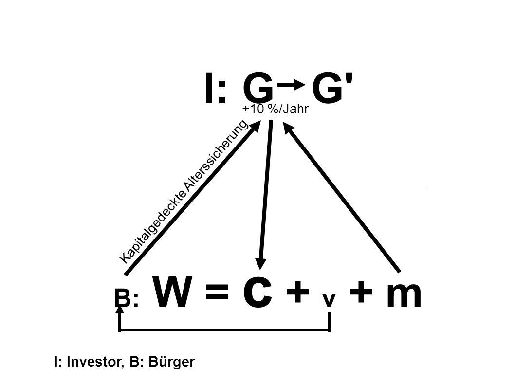 I: G G B: W = c + v + m Kapitalgedeckte Alterssicherung +10 %/Jahr I: Investor, B: Bürger