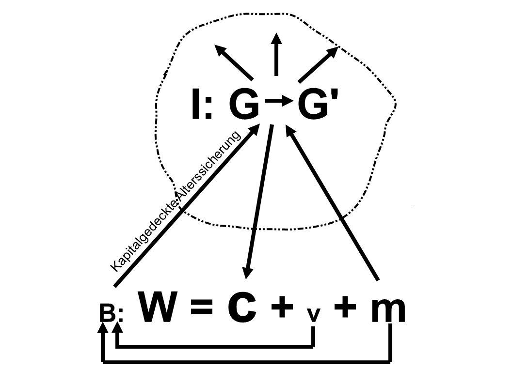 I: G G' B: W = c + v + m Kapitalgedeckte Alterssicherung