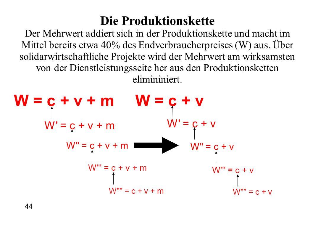 W = c + v + m W' = c + v + m W'' = c + v + m W''' = c + v + m W'''' = c + v + m W = c + v W' = c + v W'' = c + v W''' = c + v W'''' = c + v Die Produk