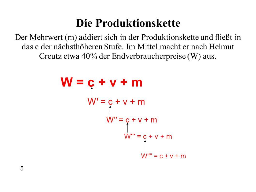 W = c + v + m W' = c + v + m W'' = c + v + m W''' = c + v + m W'''' = c + v + m Die Produktionskette Der Mehrwert (m) addiert sich in der Produktionsk