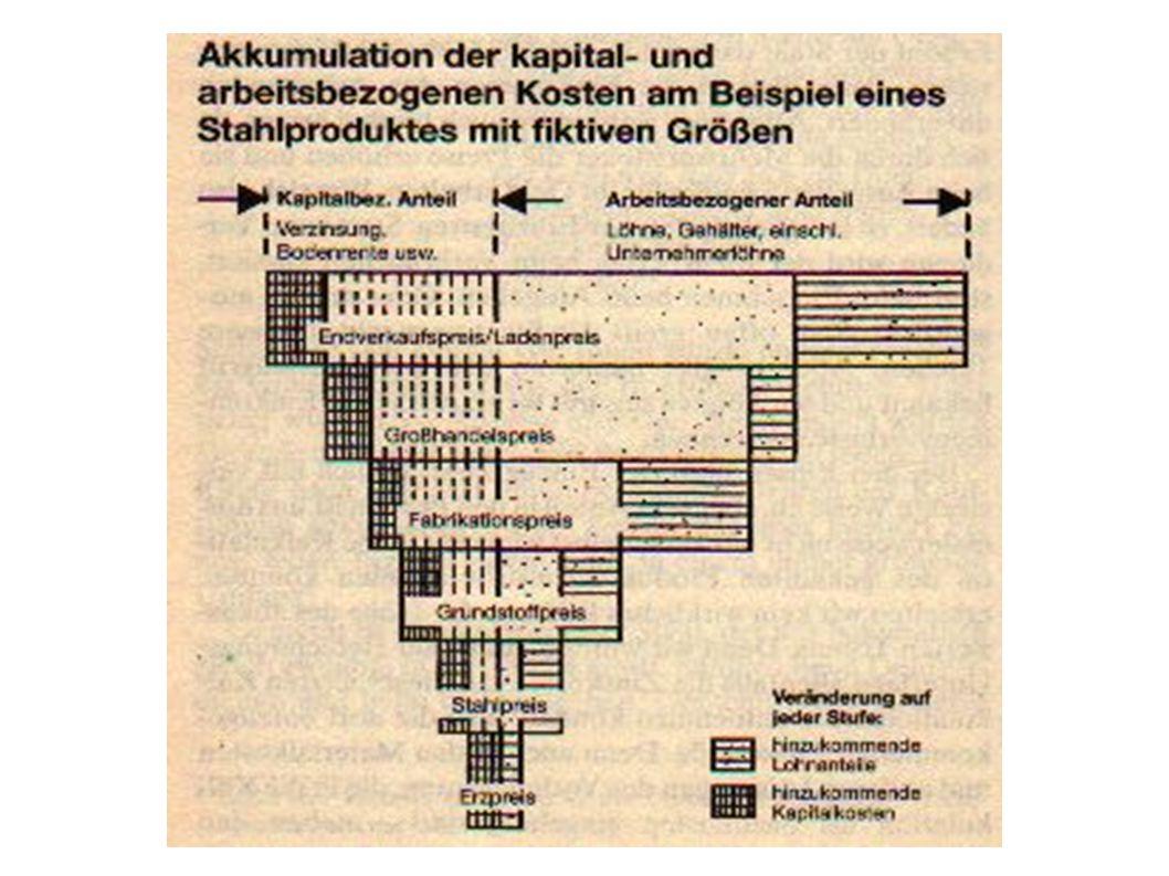 Konsumgenossenschaften im Osten Die Behinderungen der Konsumgenossenschaften erstreckten sich in der DDR u.a.