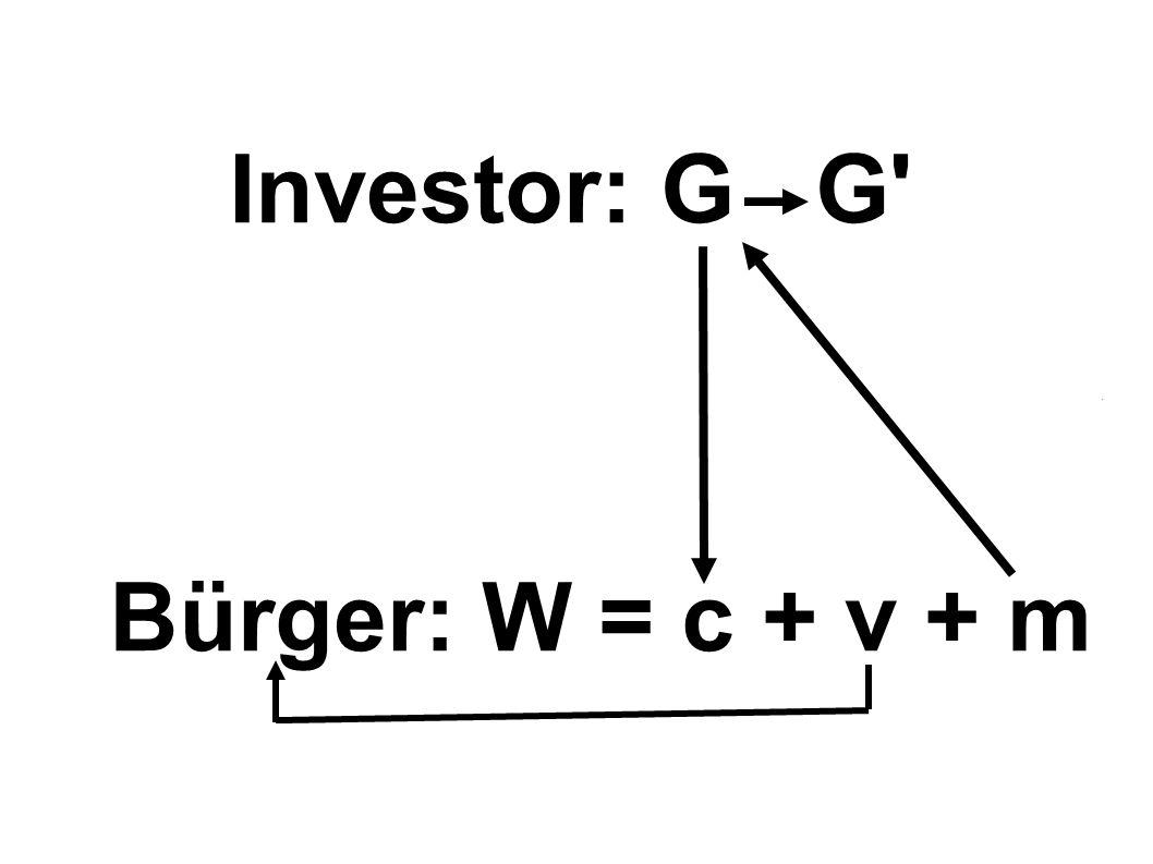Investor: G G' Bürger: W = c + v + m